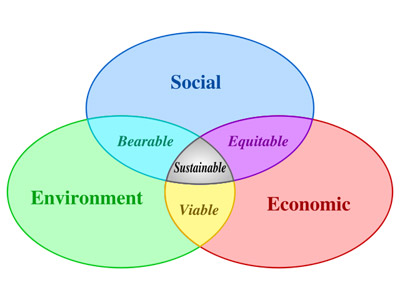 The Three E's of Sustainability (Source: Wikipedia)
