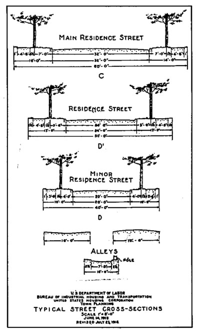 1919 Recommended Street Standards