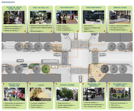 Image: Page from the San Francisco Better Streets Plan