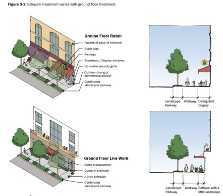 Image: Image from Los Angeles' Downtown Urban Design Guidelines