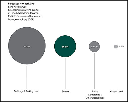 Image: Land Use in New York City