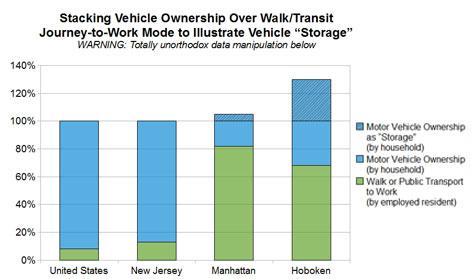 Image: Storage of vehicles in Hoboken