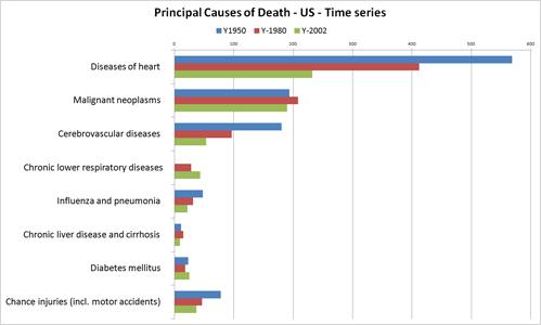 Death Statistics Australia Causes of Death Statistics us