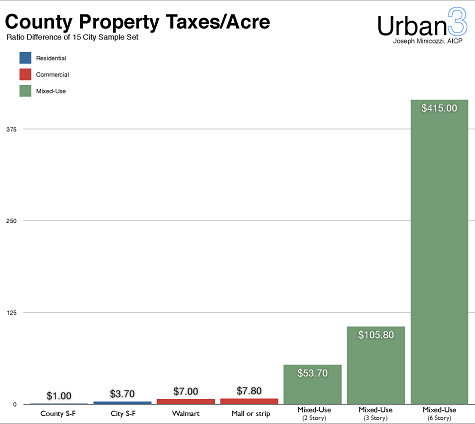 property taxes per acre