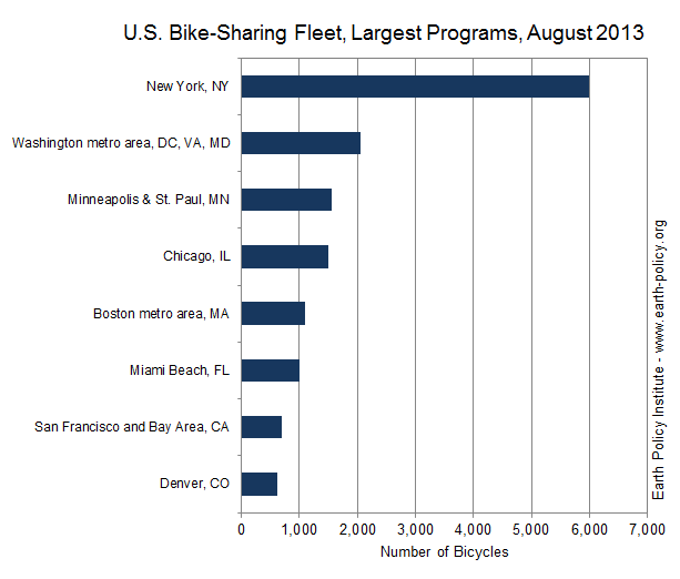 U.S. Bike-Sharing Fleet, Largest Programs, August, 2013