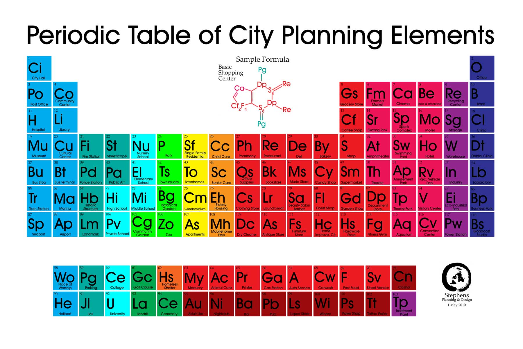 The periodic table of city planning elements features for Table design names