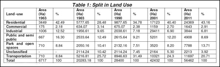 Table: Land Use Split