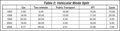 Table: Vehicular Mode Split
