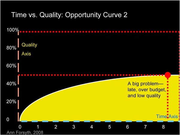 Opportunity Curve 2