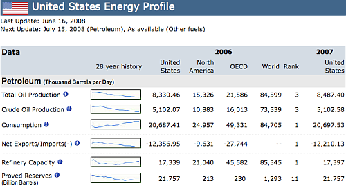 U.S. Energy Profile