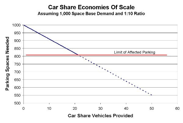 Car sharing economies of scale blogs planetizen for Nj motor vehicle point reduction course