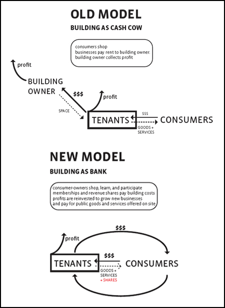 Image: The existing model of commercial retail and Bromberg's proposed new model