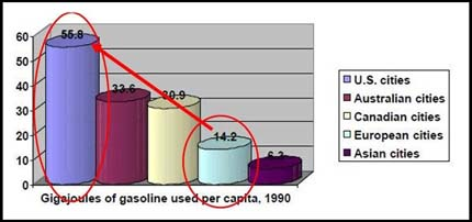 Image: Gasoline use in different countries