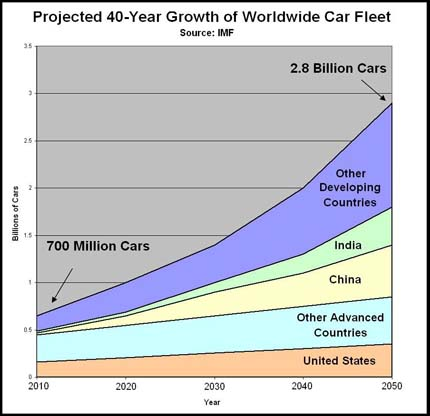 Image: Projected growth in worldwide car fleet