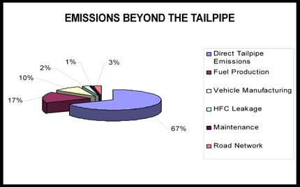 Image: Emissions beyond the tailpipe