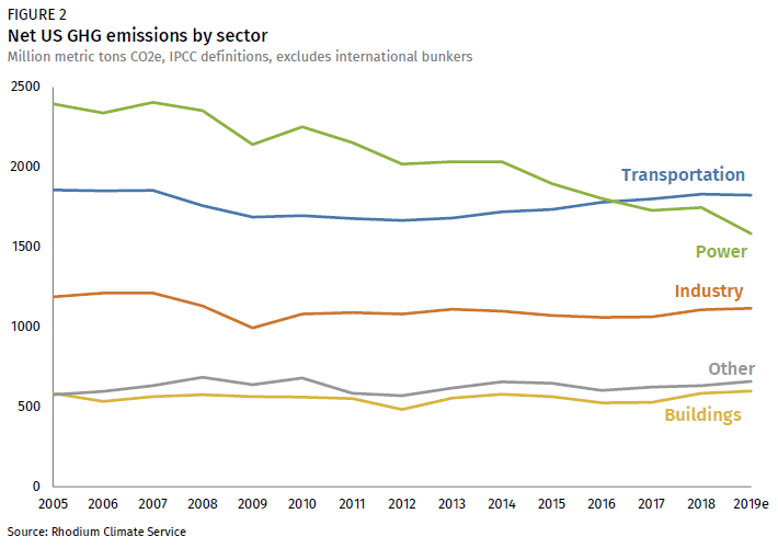 Graph of Net US Greenhouse Gas emissions by industry/sector