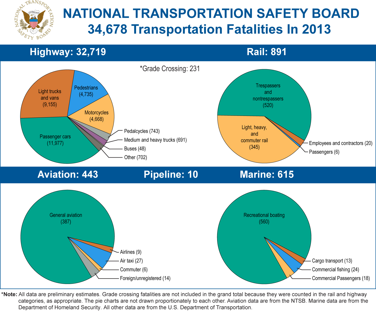 Examining Rail S Safety Record After Metro North S Worst