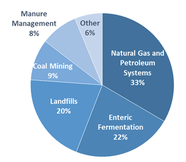 Pie chart of U.S. methane emissions by source. 29 percent is from natural gas and petroleum systems, 25 percent is from enteric fermentation, 18 percent is from landfills, 10 percent is from coal mining, 9 percent is from manure management, and 9 percent is from other sources.