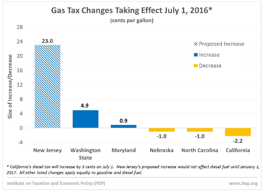 increasing the gas tax would cause an Before even considering increasing the gas tax, politicians should implement reforms to ensure that current gas tax revenue is spent read more politicians claim the highway trust fund is broke, but spend money on squirrel sanctuaries and bike paths.