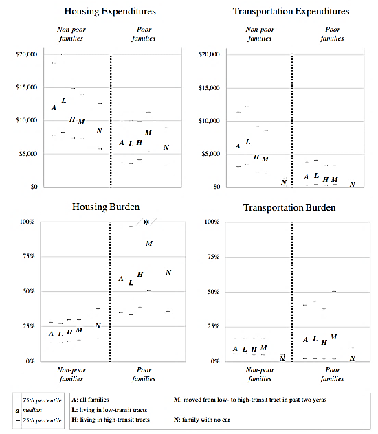 Smart & Klein, Figure 2, 2. Housing and transportation expenses for nonpoor and poor families, by location and mover status, Panel Study of Income Dynamics 2003–2013
