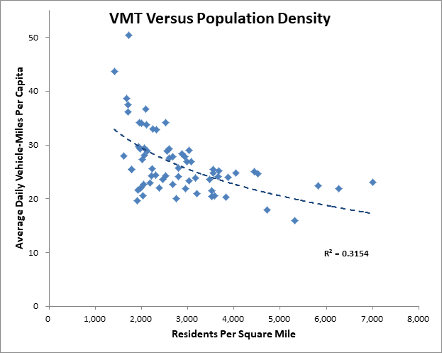 VMT Versus Population Density
