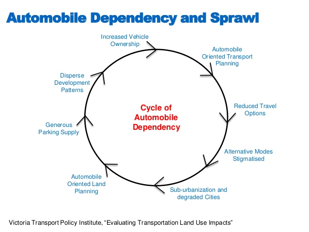 Cycle of Automobile Dependency