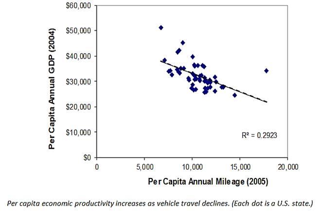 GDP versus VMT
