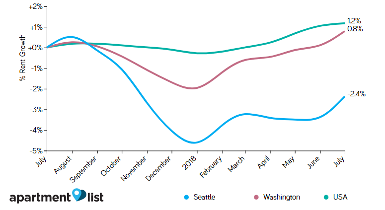 Seattle Rent Price Trends