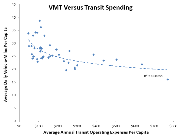 VMT Versus Transit Expenditures