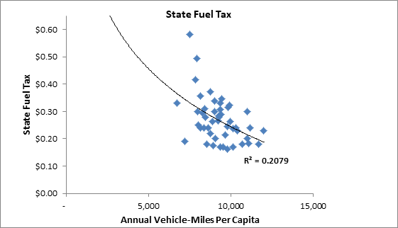 VMT versus State Fuel Taxes