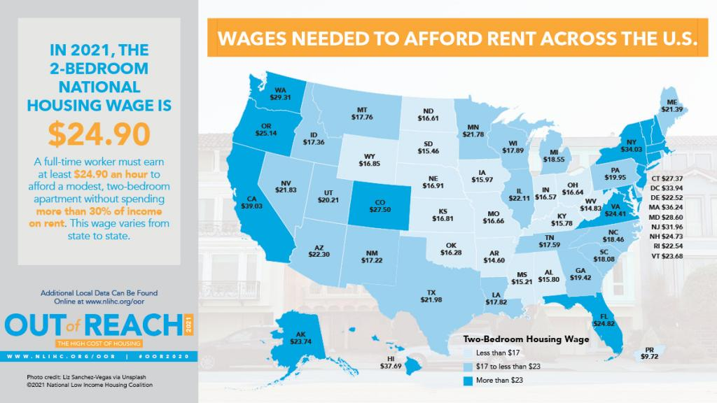 A map of the United States comparing average and minimum wages to the cost of rental housing in each of the 50 states.