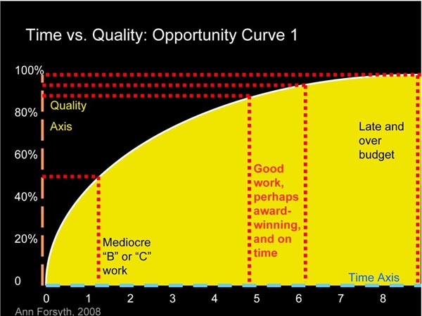 Opportunity Curve 1