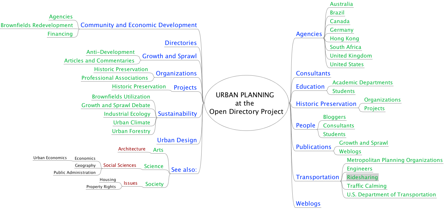Mindmap of Open Directory Project section on Urban Planning